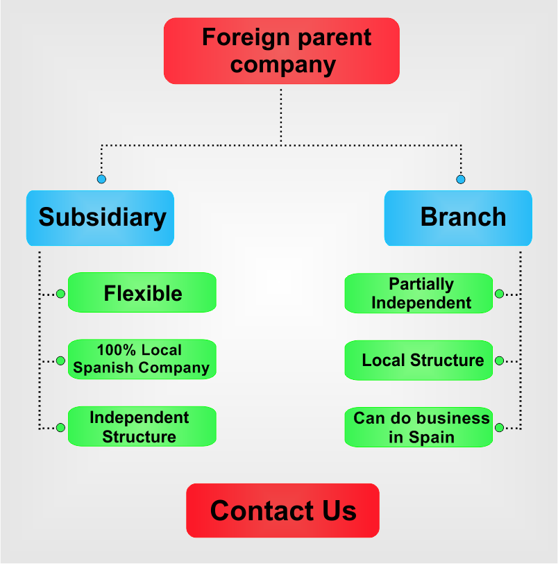 Subsidiary-vs-branch-in-Spain.png